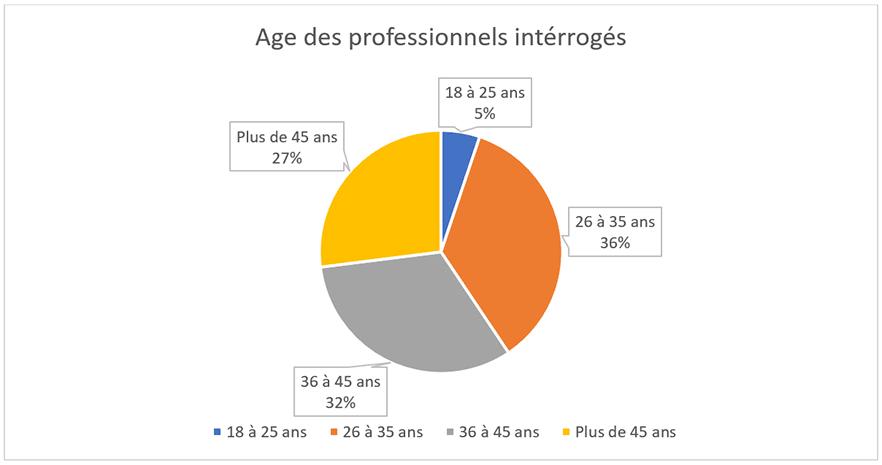 age des pro
