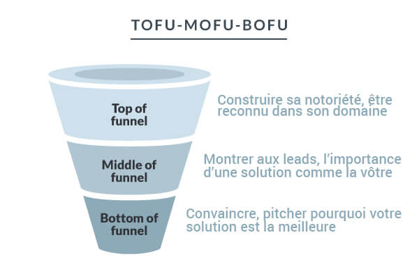 tunnel de vente - lead generation